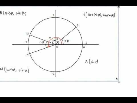 Formule di addizione e sottrazione - Parte I: formula di sottrazione del coseno