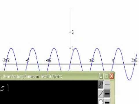 Determinare l'equazione di una funzione trigonometrica