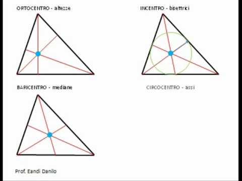 Punti notevoli di triangoli
