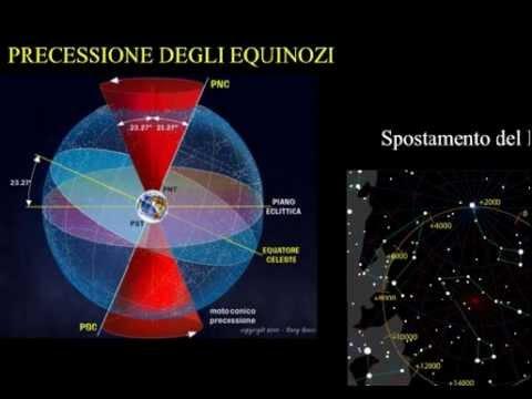 Corso di Astronomia di Base Skylive - La misura del tempo