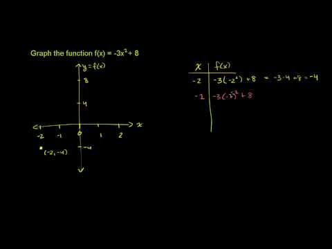 Graphing a Quadratic Function