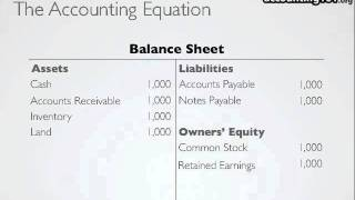 The Accounting Equation - YouTube