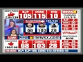 Madhya Pradesh Results live 2018, Rajasthan result LIVE, Chhattisgarh results LIVE, MP Election LIVE