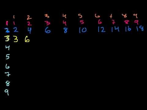 Moltiplicazione 2 - Le Tabelline