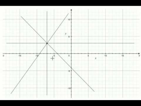Fascio di rette centrato in un punto