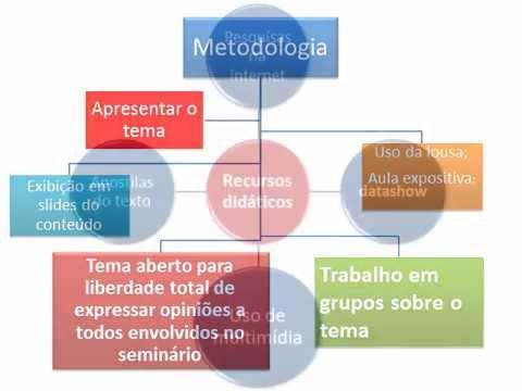 Apresentação do seminário do mapa conceitual como instrumento de ensino na matemática
