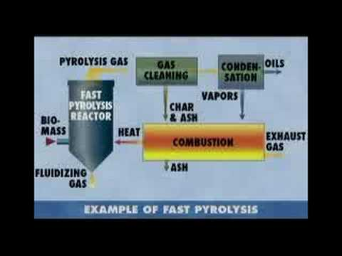 Pyrolysis, Gasification and Plasma Incineration: Part 2