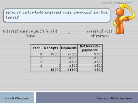 How to calculate interest rate implicit in the lease