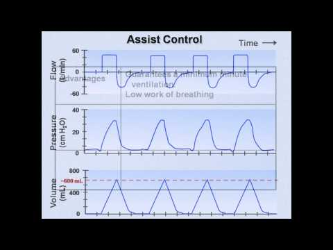 Ventilator Modes (Mechanical Ventilation - Lecture 7)