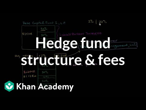 Hedge Fund Structure and Fees