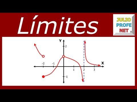 Cálculo de límites a partir de la gráfica de una función