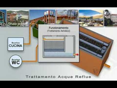Edil Impianti Depurazione acque reflue domestiche