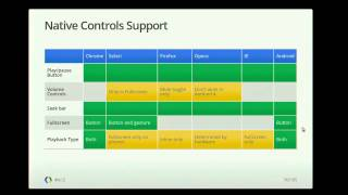 Google I/O 2012 - HTML5 at YouTube: Stories from the Mobile Front