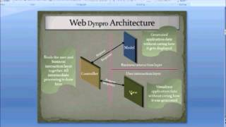 Webdynpro for ABAP Part 1