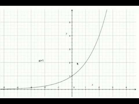 Disequazione logaritmica x^Log(√(x)) maggiore di 100