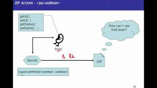 JSP(Java Server Pages) video tutorial part 5 Actions