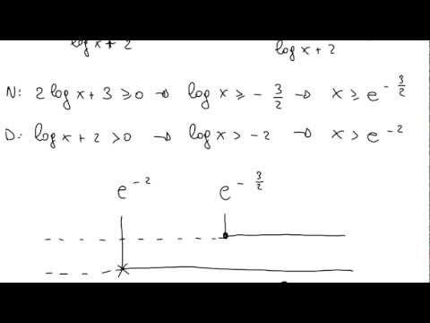 Disequazioni logaritmiche - Dominio funzione arcoseno