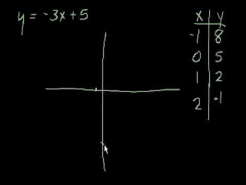 Grafico di Rette 1