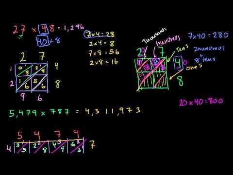 Perche' la Moltiplicazione a Reticolo Funziona