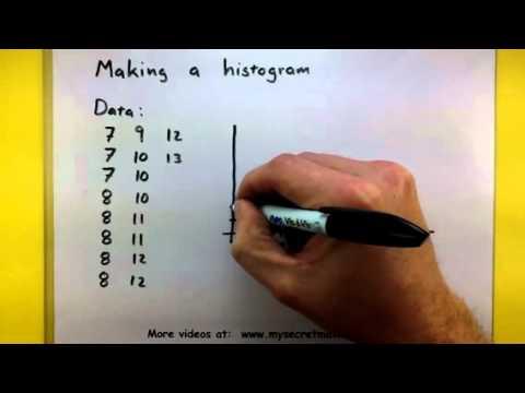 Statistics - How to make a histogram