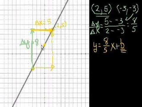Algebra: Slope 2