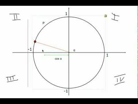 Definizione della funzione coseno di un angolo