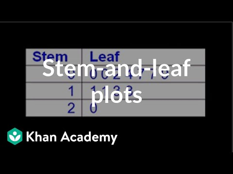 u08_l1_t2_we3 Stem-and-leaf Plots
