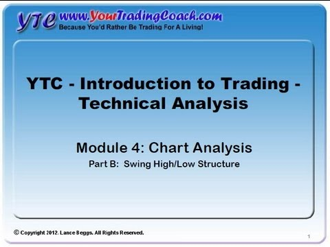 YTC Intro to Technical Analysis (Module 4B) - Chart Analysis - The Swing High/Low Structure