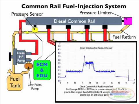 Diesel Injection Pressure Sensor