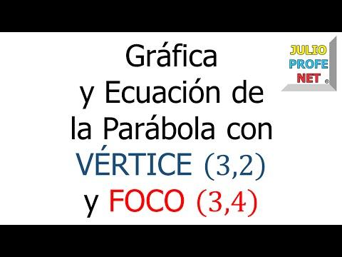 Gráfica y ecuación de una parábola