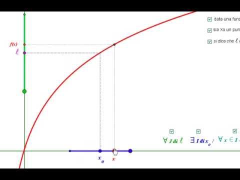 Matematika: definizione insiemistica di limite finito di una funzione in un punto finito