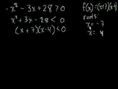 Disequazioni Quadratiche (Spiegazione visiva)