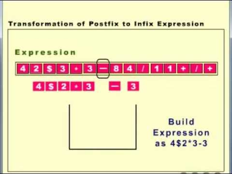 Postfix to Infix Notation