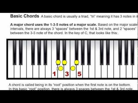 Printable Chords / Scales Charts To Easily Reference The Number System: Instant PianoGenius