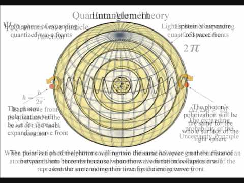 Quantum Entanglement in two minutes.