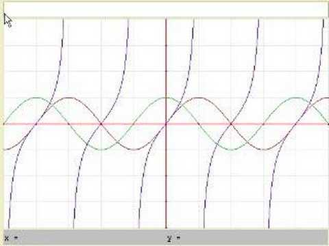 Graphs of trig functions
