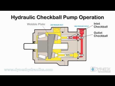 Hydraulic Checkball Pump Operation