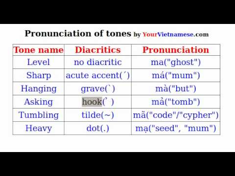 Learn to Speak Vietnamese: Pronounce Vietnamese tones, accent marks