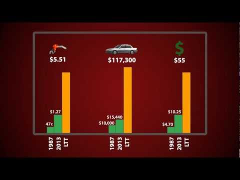 Manitoba's Land Transfer Tax - Compare Price Increases
