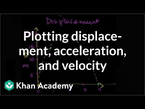 Plotting Projectile Displacement, Acceleration, and Velocity