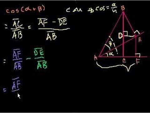 Proof: cos(a b) = (cos a)(cos b)-(sin a)(sin b)
