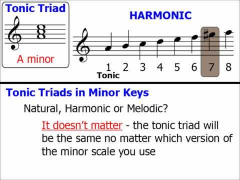 Chords Part 2: Tonic Triads (Minor Keys)