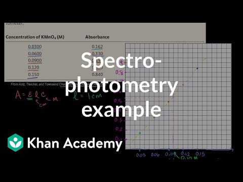 Spectrophotometry Example