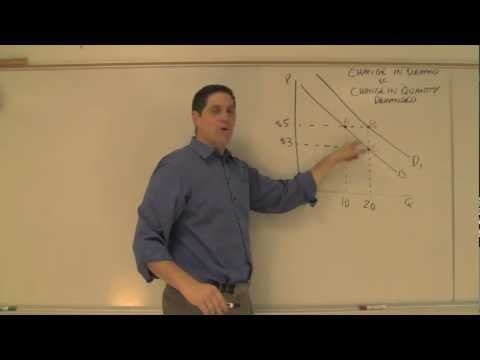 Change in Demand vs Change in Quantity Demanded- Key Concept