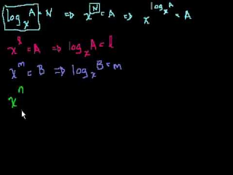 Dimostrazione: log a   log b = log ab