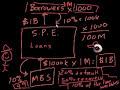Фрагмент с начала видео - Collateralized debt obligation (CDO)   Finance & Capital Markets   Khan Academy