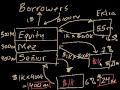 Фрагмент с средины видео - Collateralized debt obligation (CDO)   Finance & Capital Markets   Khan Academy