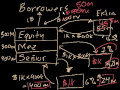 Фрагмент с конца видео - Collateralized debt obligation (CDO)   Finance & Capital Markets   Khan Academy