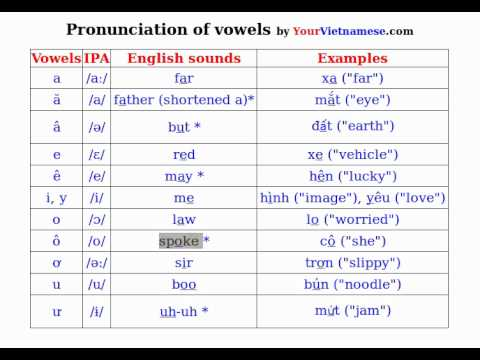 Learn to Speak Vietnamese: Pronounce Vietnamese Vowels