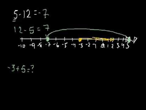 Somma e Sottrazione di Numeri Negativi